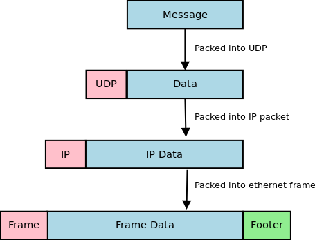 UDP data being packed     into a IP packet, and Ethernet frame.